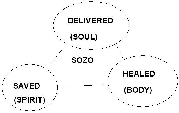 Sozo Love | Dancing With God